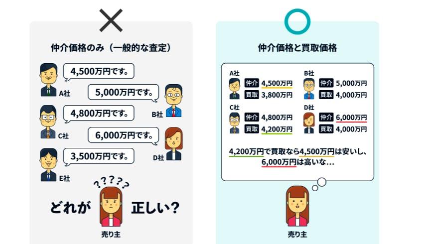 """【○百万円違う!】""""今""""のマンション売却ってどうなの?の画像"""